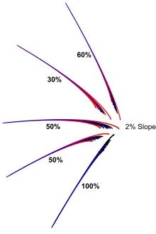 Stimp 11, 2%