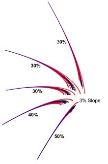 Stimp 11, 3%
